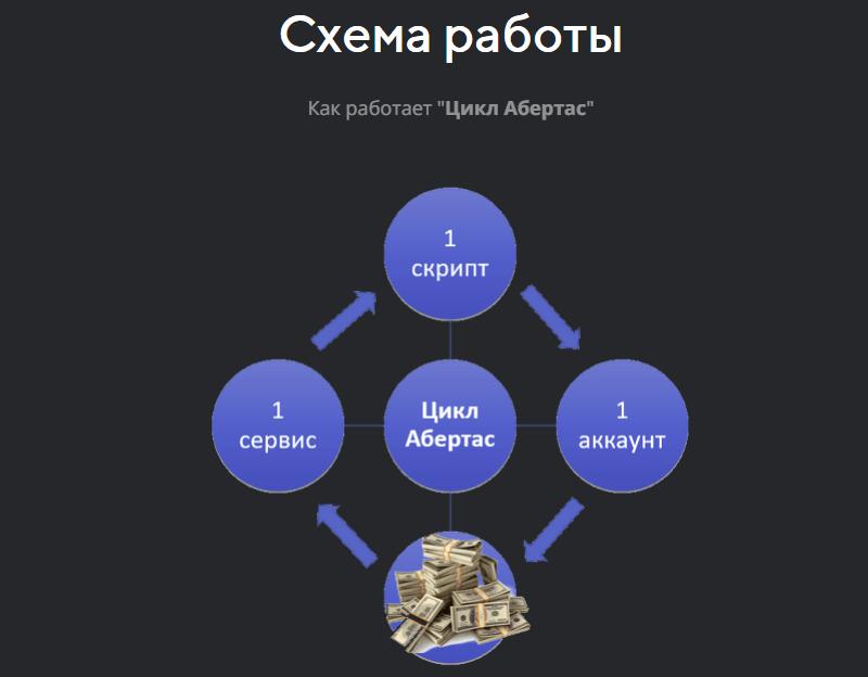 Цикл Абертас -Зарабатывайте до 538 руб. в сутки на автоматическом выполнении заданий в соц. сетях