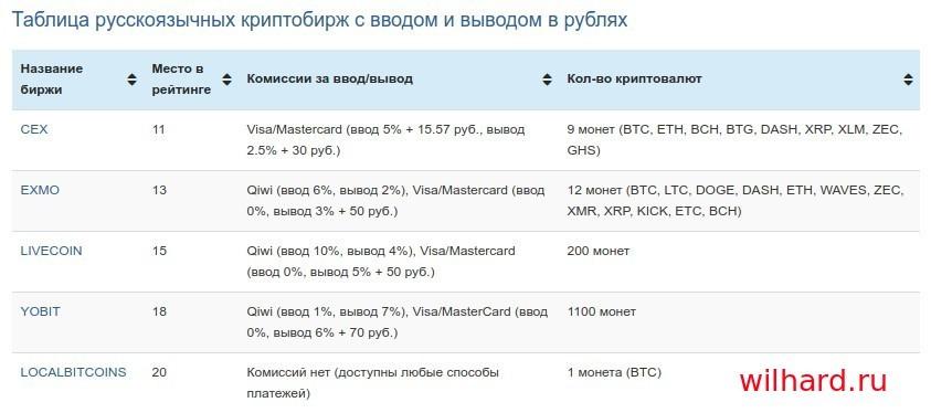 Как дешево купить биткоины за рубли в России