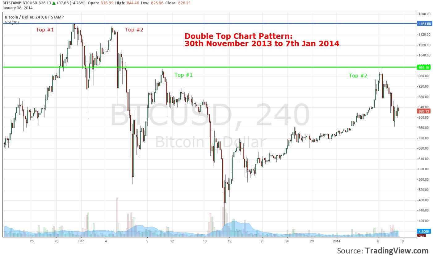Двойная вершина на графике курса биткоина