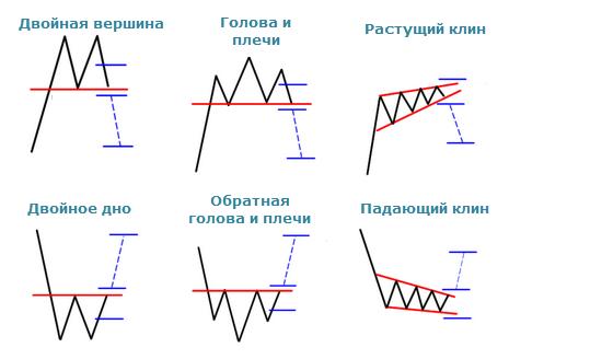 Основные фигуры тех. анализа для прогноза курса криптовалют